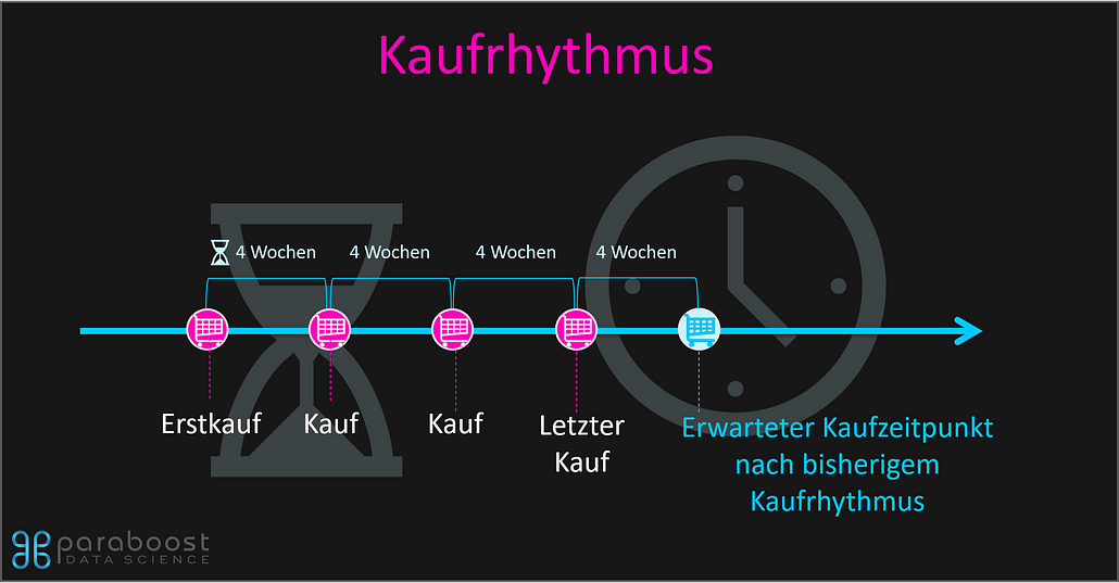 Kaufrhythmus