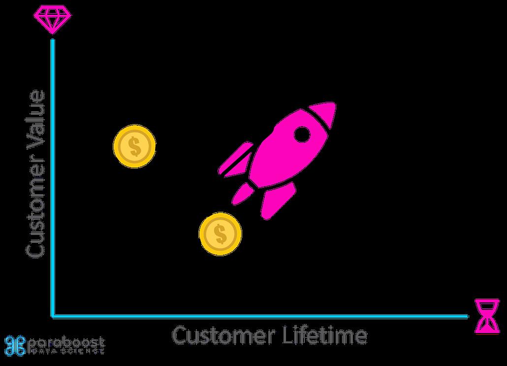 Customer Lifetime Value Lifetime und Value