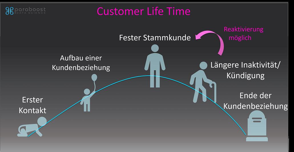 Customer Lifetime Value Customer Lifetime 1