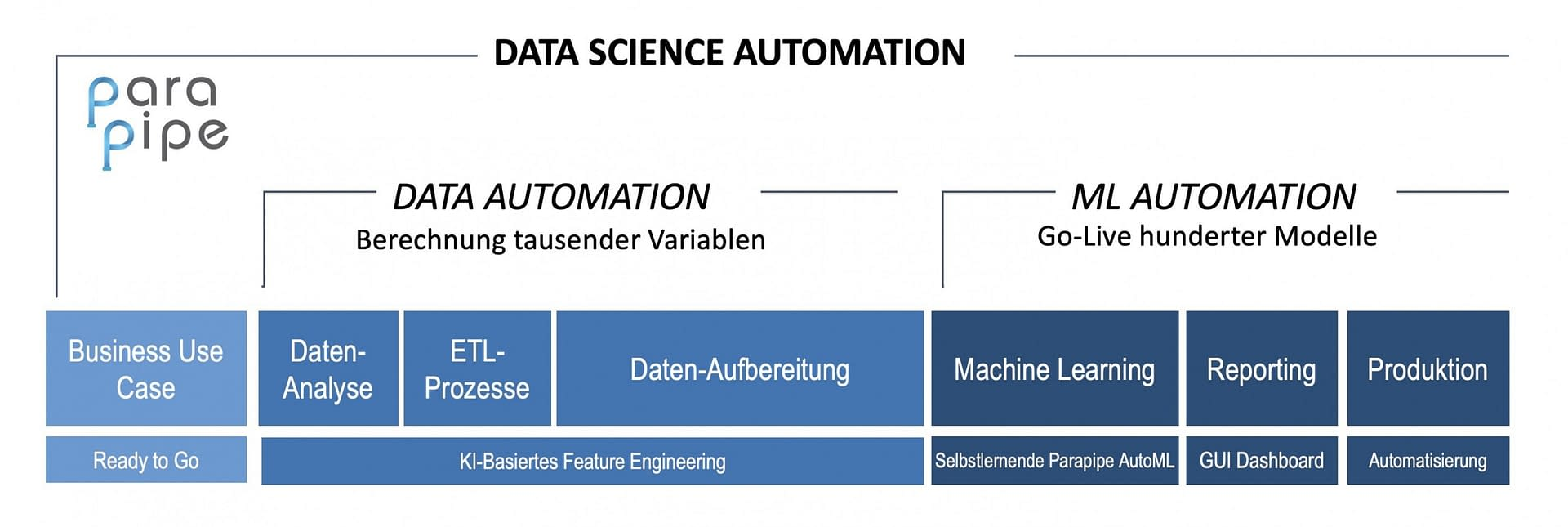 Prozess Data Science Automation Automl