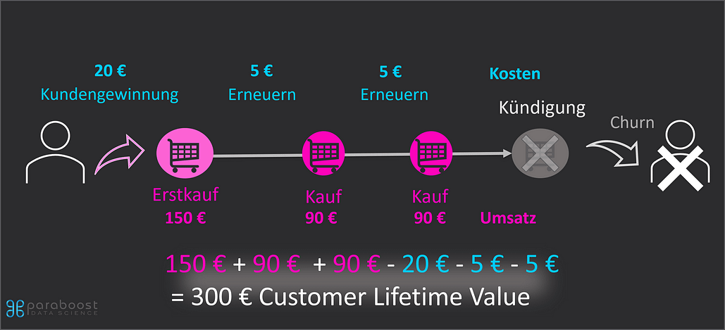 Customer Lifetime Value Definition3