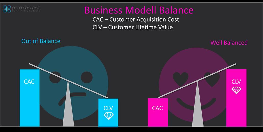 Customer Lifetime Value Business Modell Balance