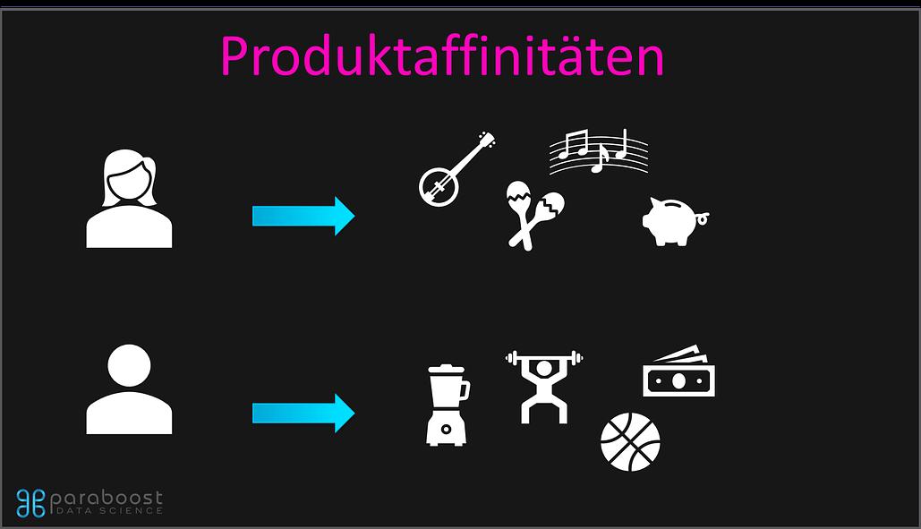 Produktaffinität